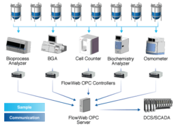 Graphic representation of the how the FlowWeb OPC controller works.